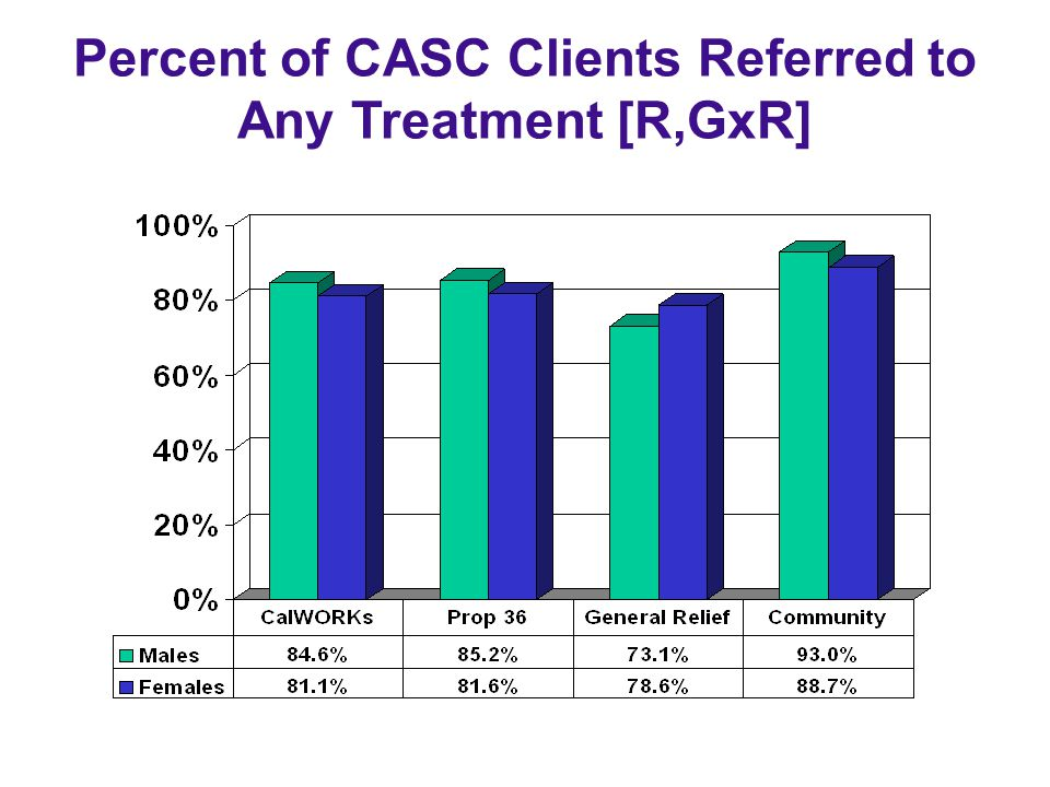Percent of CASC Clients Referred to Any Treatment [R,GxR]